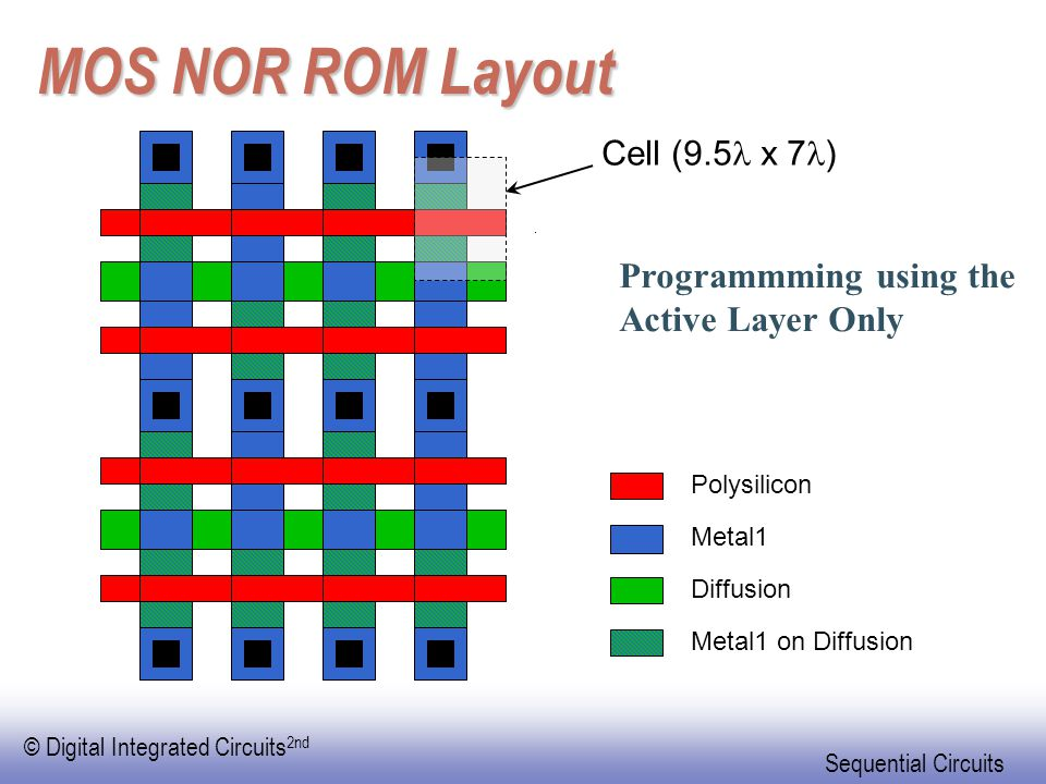MOS NOR ROM Layout Programmming using the Active Layer Only