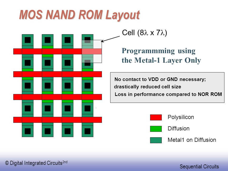 MOS NAND ROM Layout Programmming using the Metal-1 Layer Only