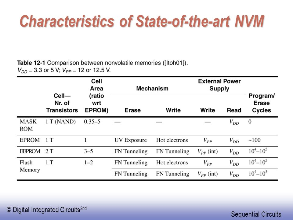 Characteristics of State-of-the-art NVM