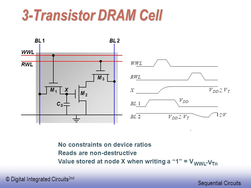 3-Transistor DRAM Cell No constraints on device ratios