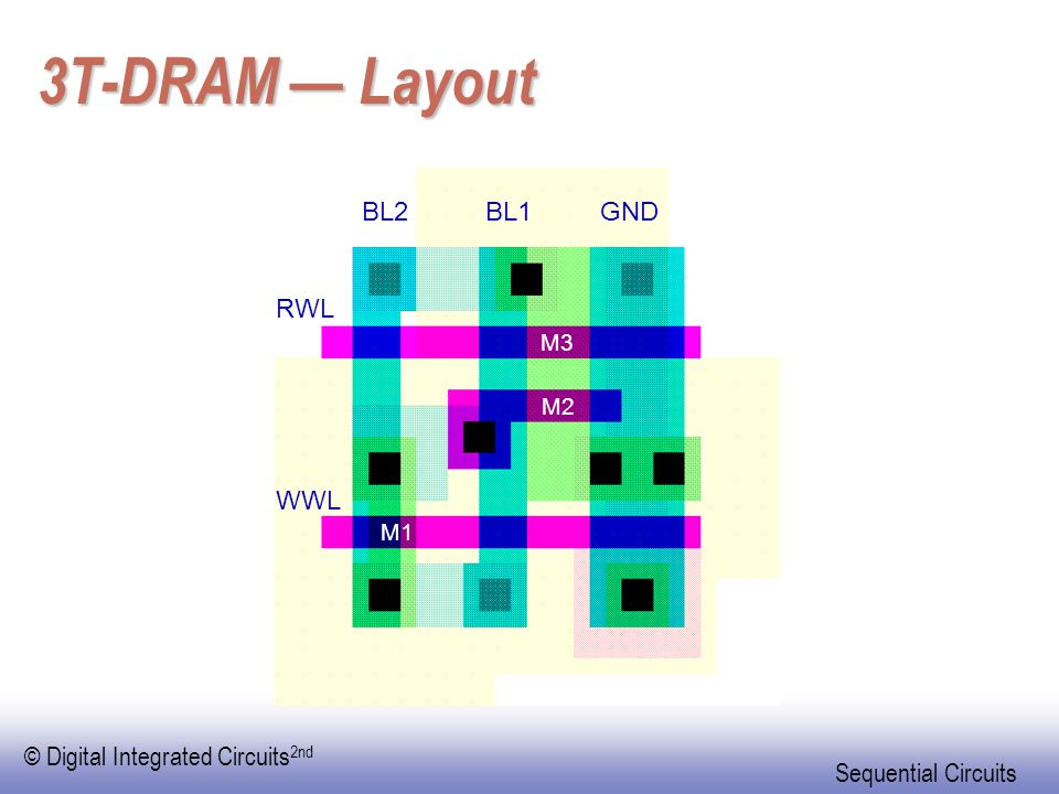 3T-DRAM — Layout BL2 BL1 GND RWL WWL M3 M2 M1