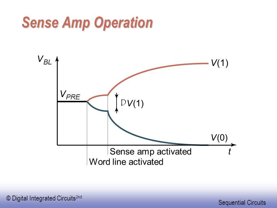 Sense Amp Operation D V (1) (0) t Sense amp activated