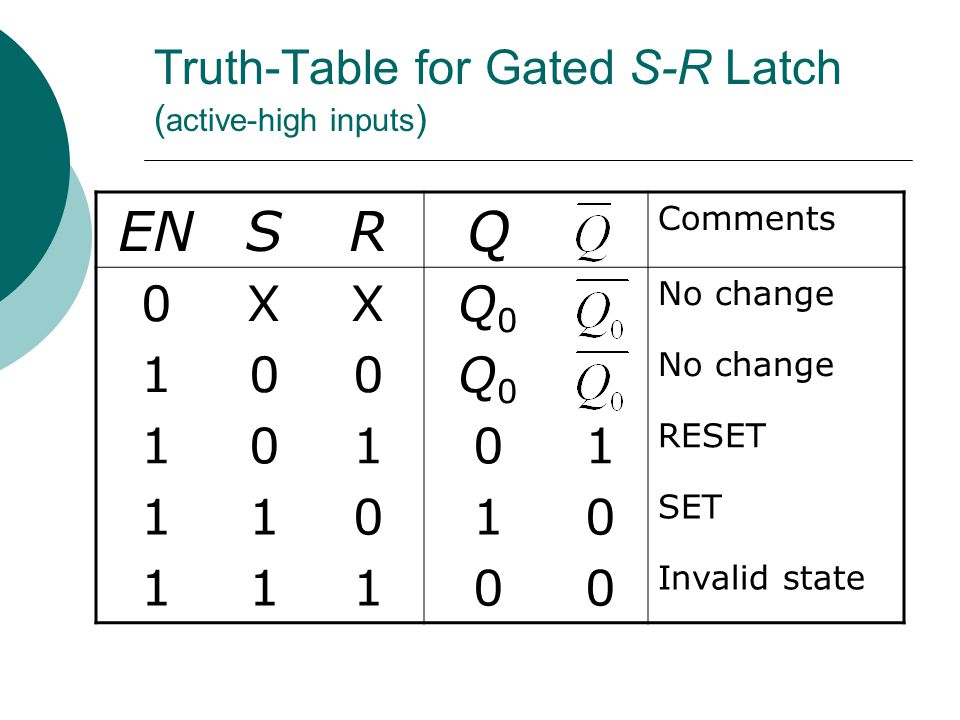 Truth-Table for Gated S-R Latch (active-high inputs)