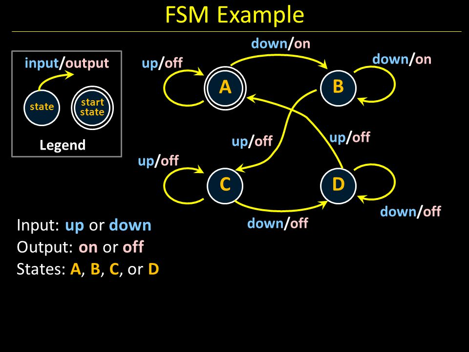 FSM Example A B C D Input: up or down Output: on or off