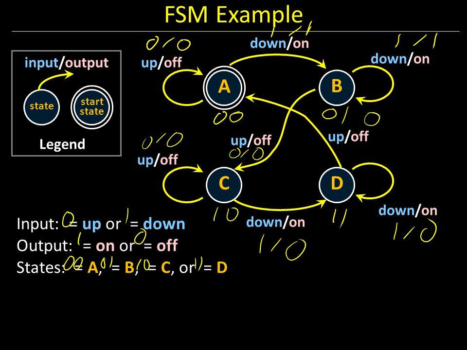 FSM Example A B C D Input: = up or = down Output: = on or = off