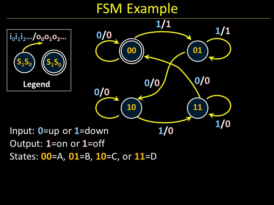FSM Example 1/1 1/1 0/0 0/0 0/0 0/0 1/0 Input: 0=up or 1=down