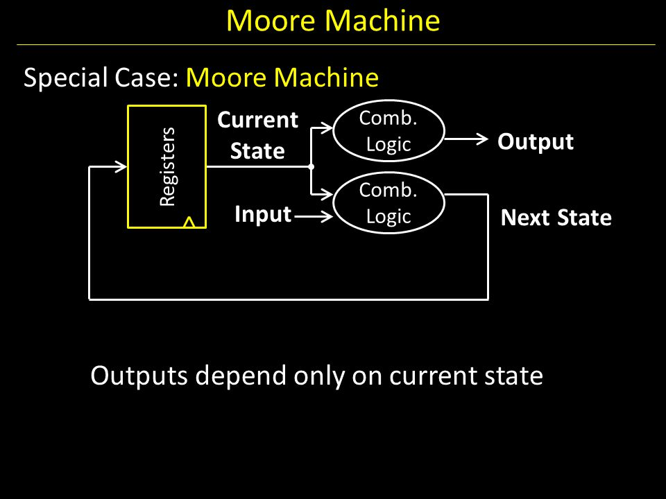 Moore Machine Special Case: Moore Machine Outputs depend only on current state Current State. Comb. Logic.