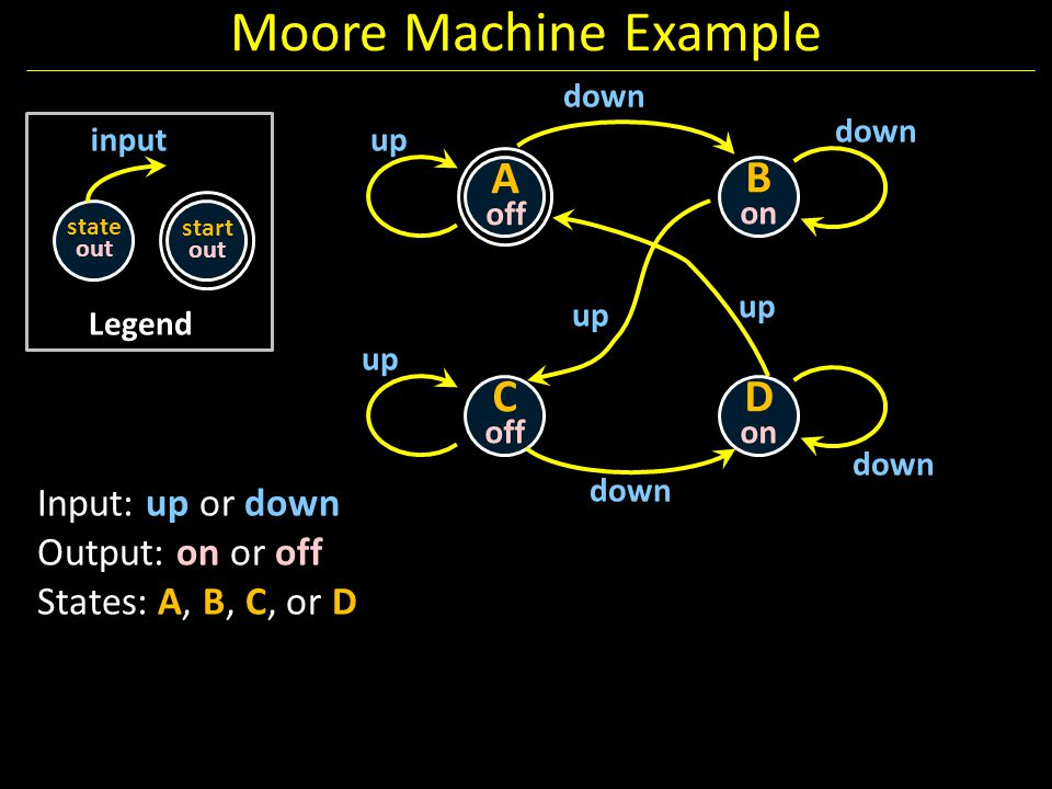 Moore Machine Example A off B on C off D on Input: up or down