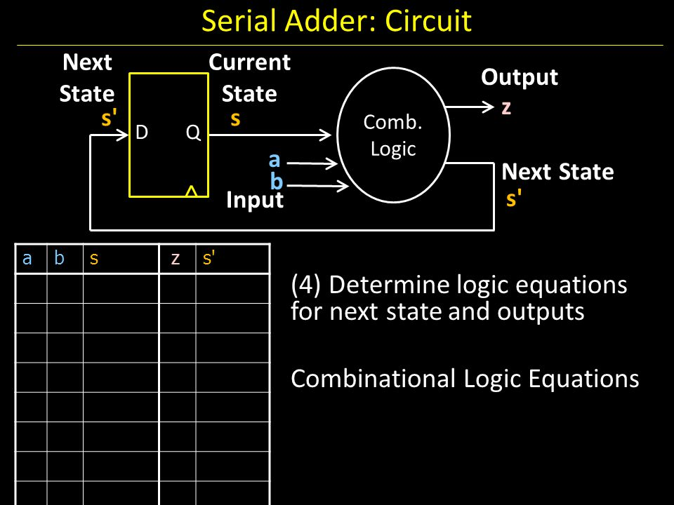 Serial Adder: Circuit Next State. Current State. Output. Comb. Logic. z. s s. D. Q. a. Next State.