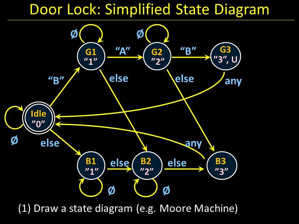 Door Lock: Simplified State Diagram