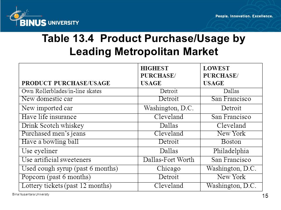 Table 13.4 Product Purchase/Usage by Leading Metropolitan Market
