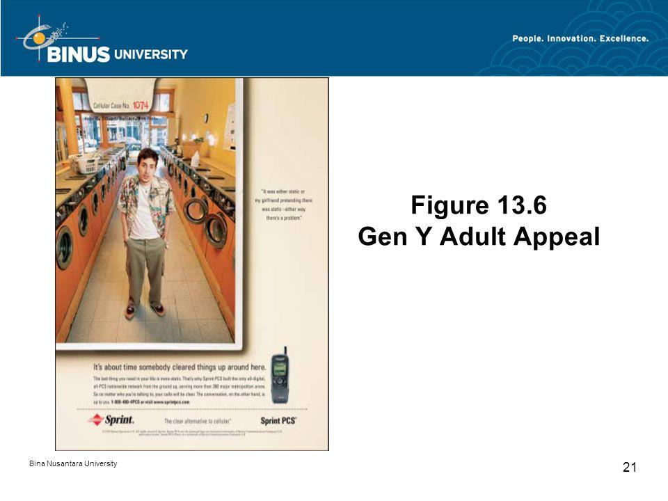 Figure 13.6 Gen Y Adult Appeal