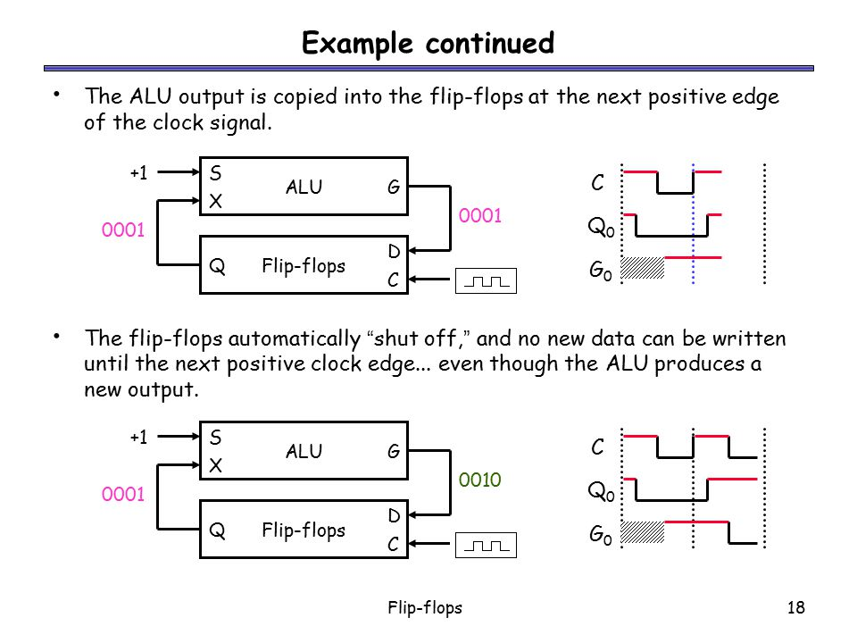 Example continued The ALU output is copied into the flip-flops at the next positive edge of the clock signal.