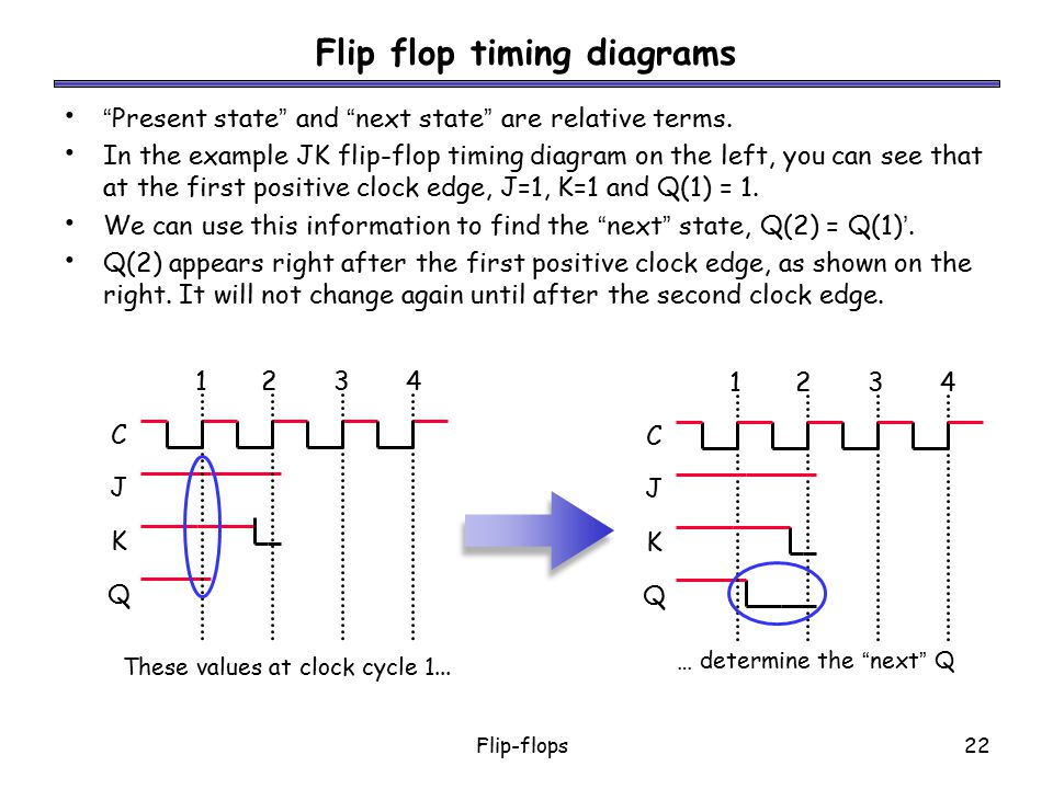 Flip flop timing diagrams