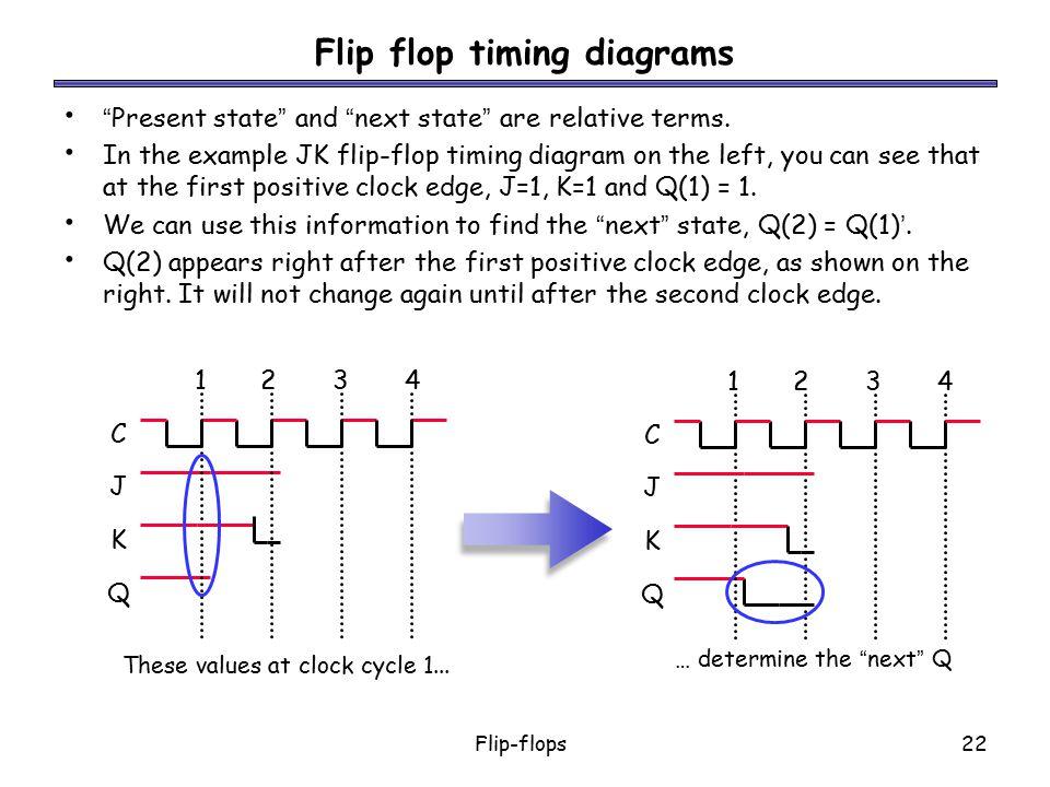 Flip flop timing diagrams