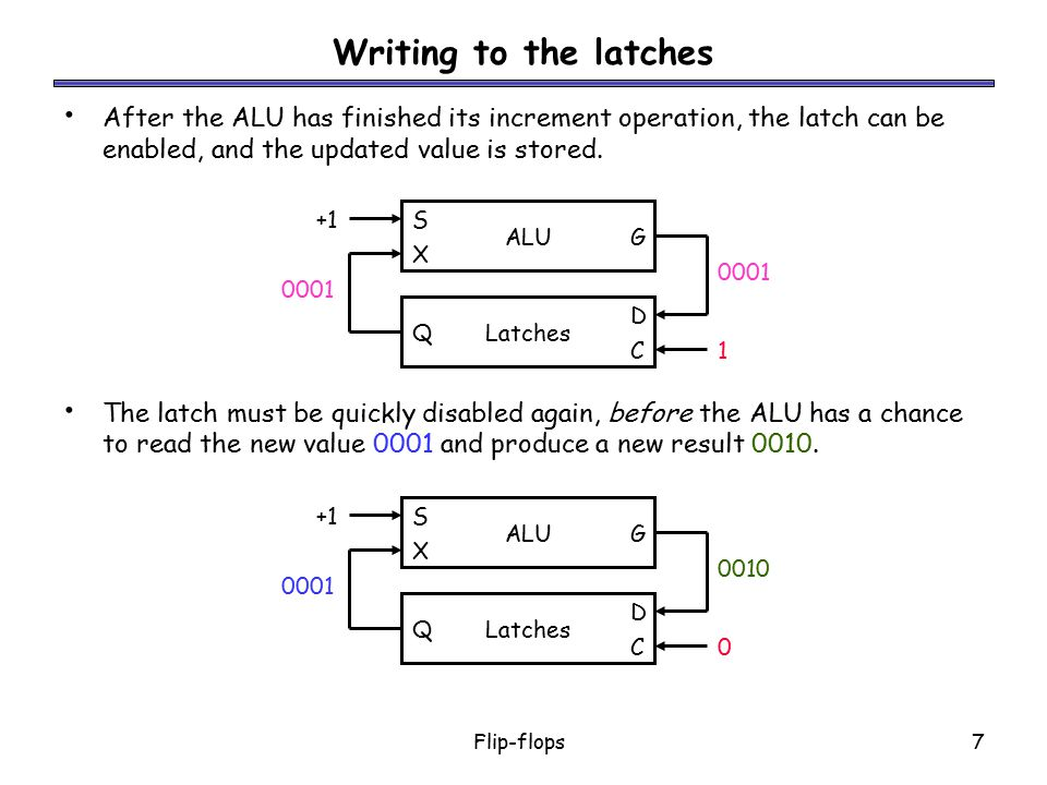 Writing to the latches After the ALU has finished its increment operation, the latch can be enabled, and the updated value is stored.