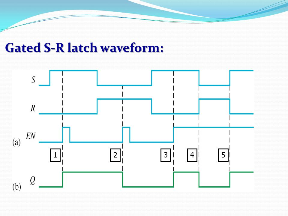 Gated S-R latch waveform: