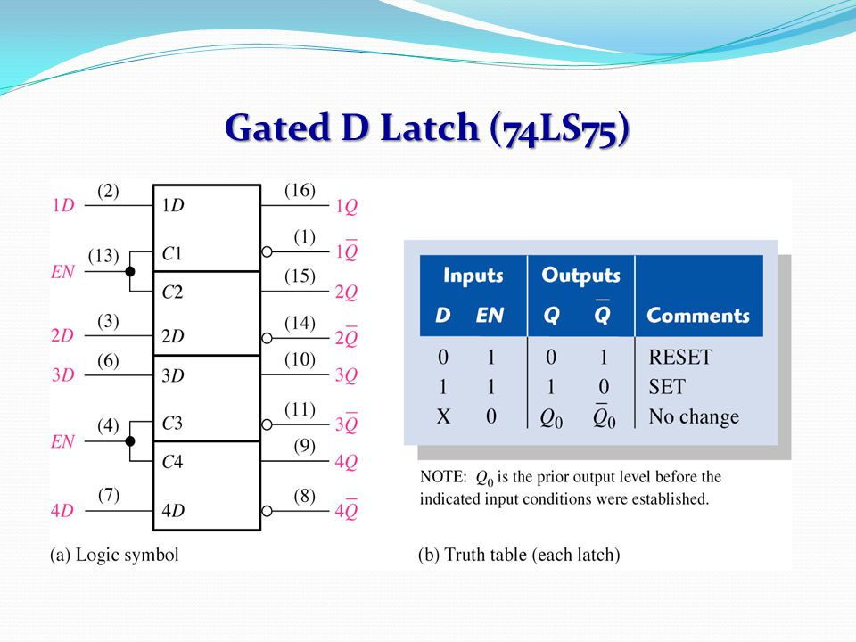 Gated D Latch (74LS75)
