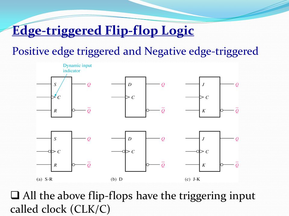 Edge-triggered Flip-flop Logic Positive edge triggered and Negative edge-triggered