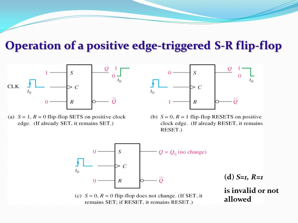 Operation of a positive edge-triggered S-R flip-flop