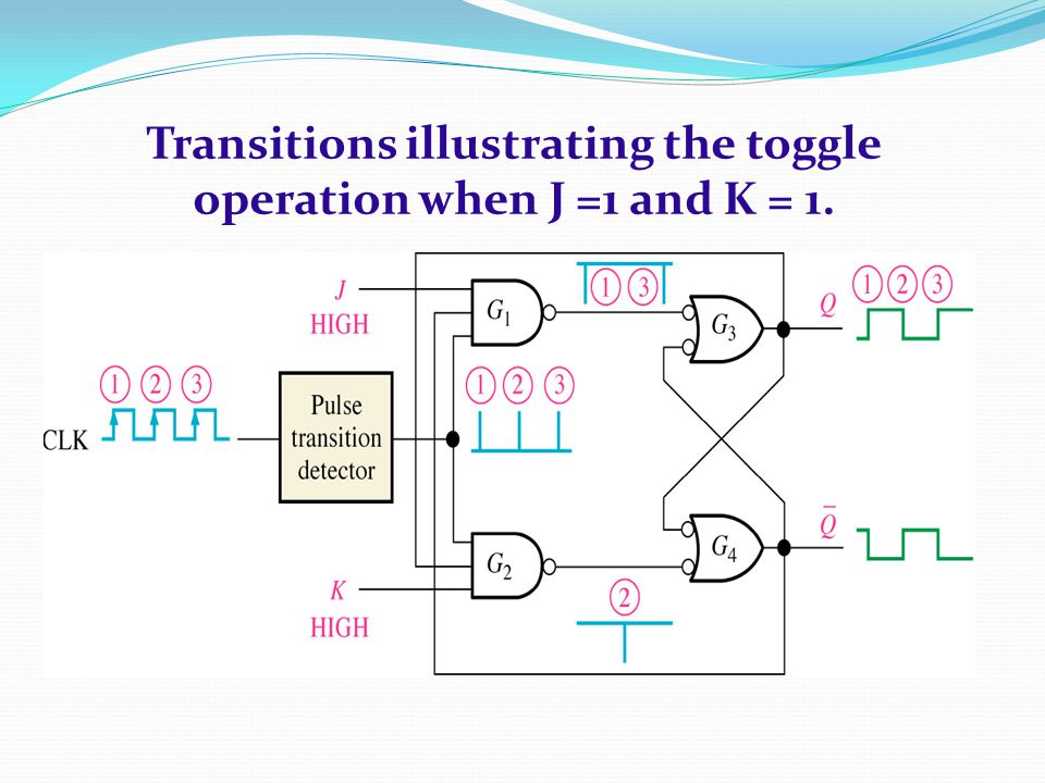 Transitions illustrating the toggle operation when J =1 and K = 1.