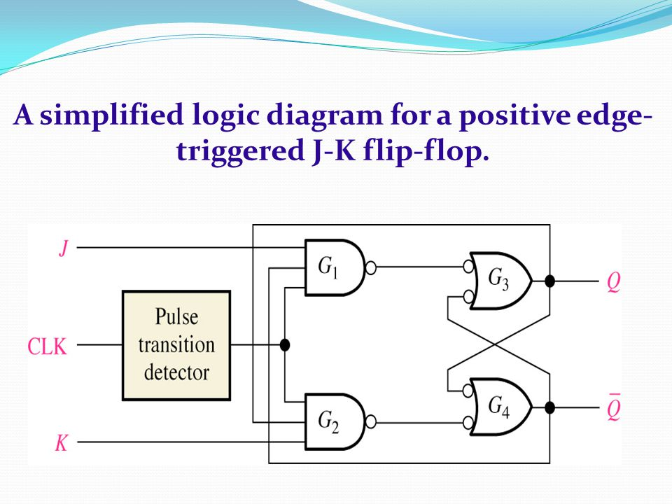 A simplified logic diagram for a positive edge-triggered J-K flip-flop.