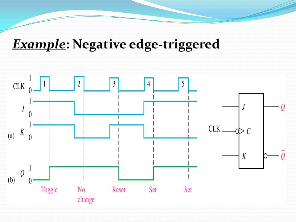 Example: Negative edge-triggered