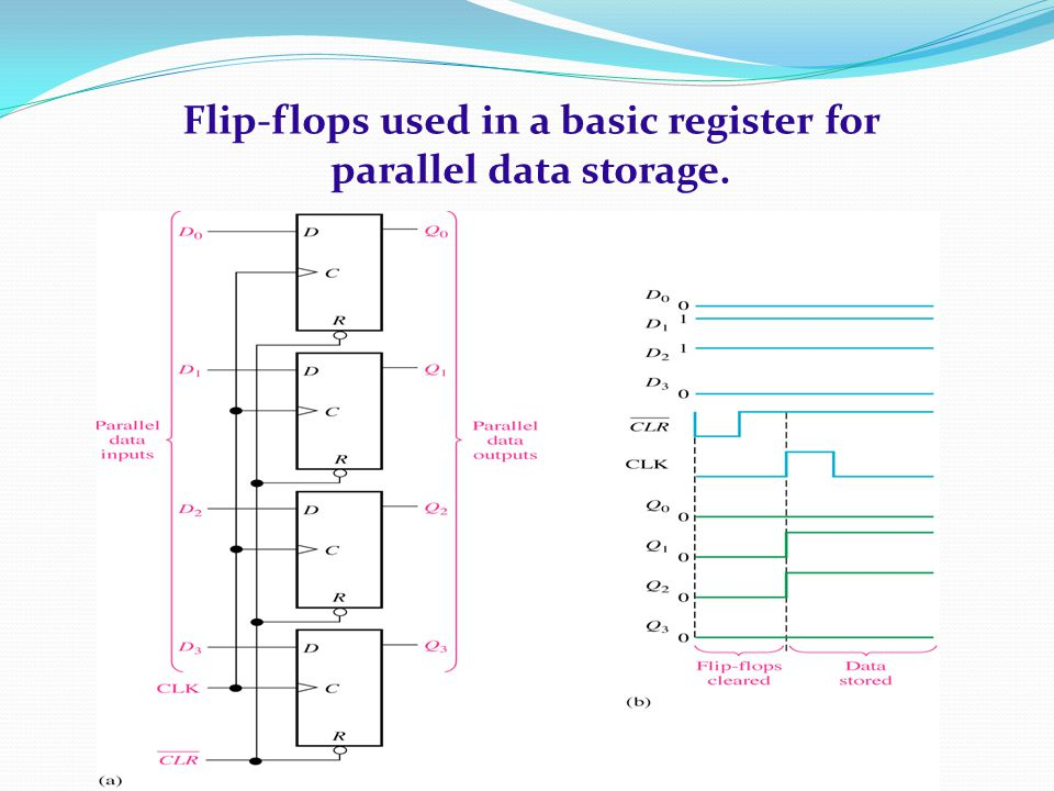 Flip-flops used in a basic register for parallel data storage.