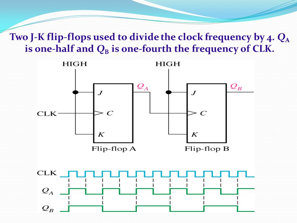Two J-K flip-flops used to divide the clock frequency by 4