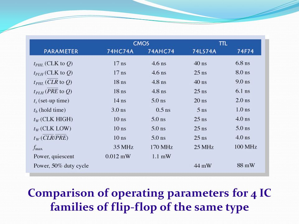 Comparison of operating parameters for 4 IC families of flip-flop of the same type