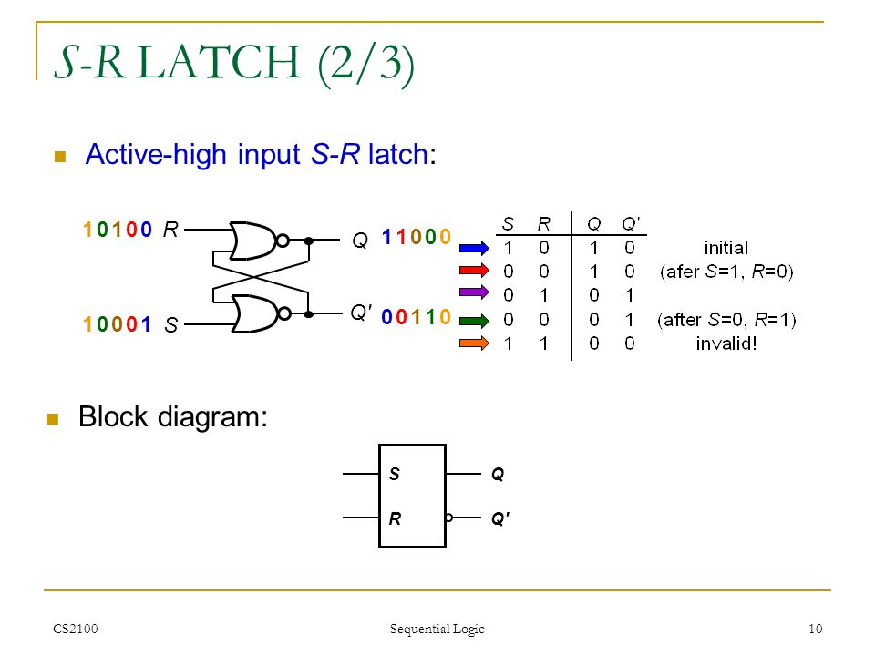 S-R LATCH (2/3) Active-high input S-R latch: Block diagram: 1 1 1 R S