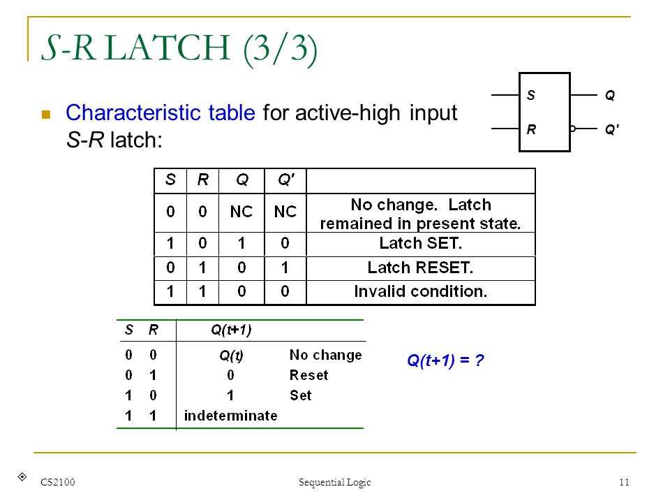 S-R LATCH (3/3) Characteristic table for active-high input S-R latch: