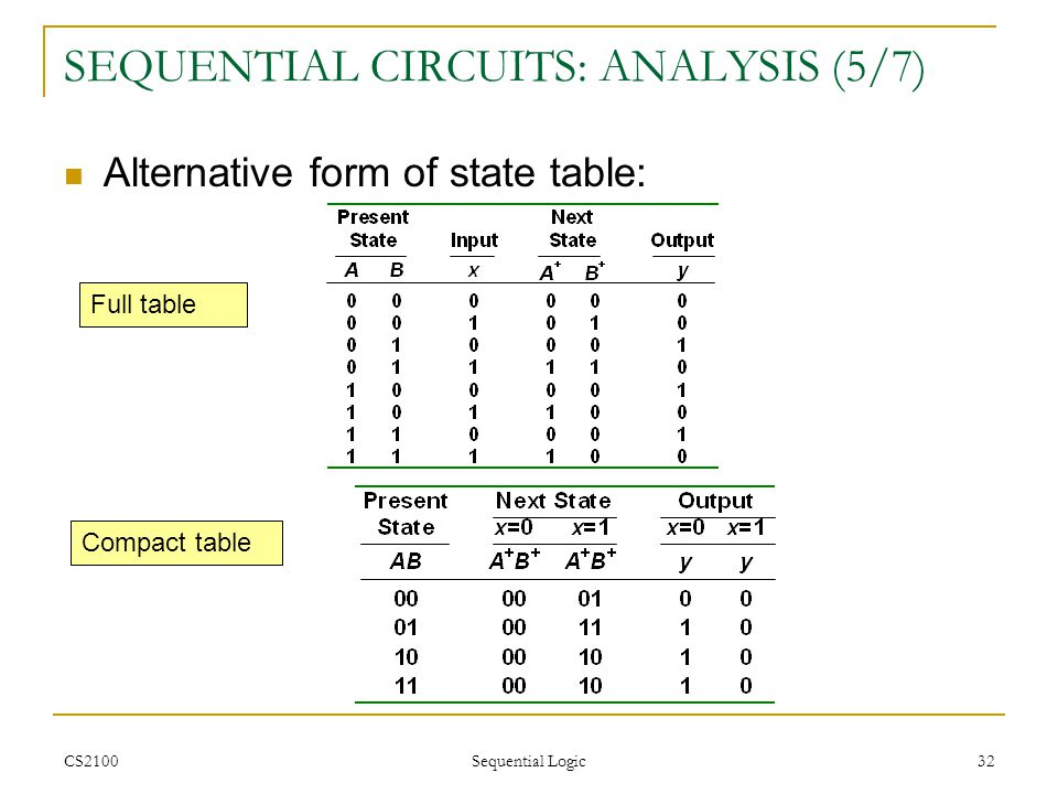 SEQUENTIAL CIRCUITS: ANALYSIS (5/7)
