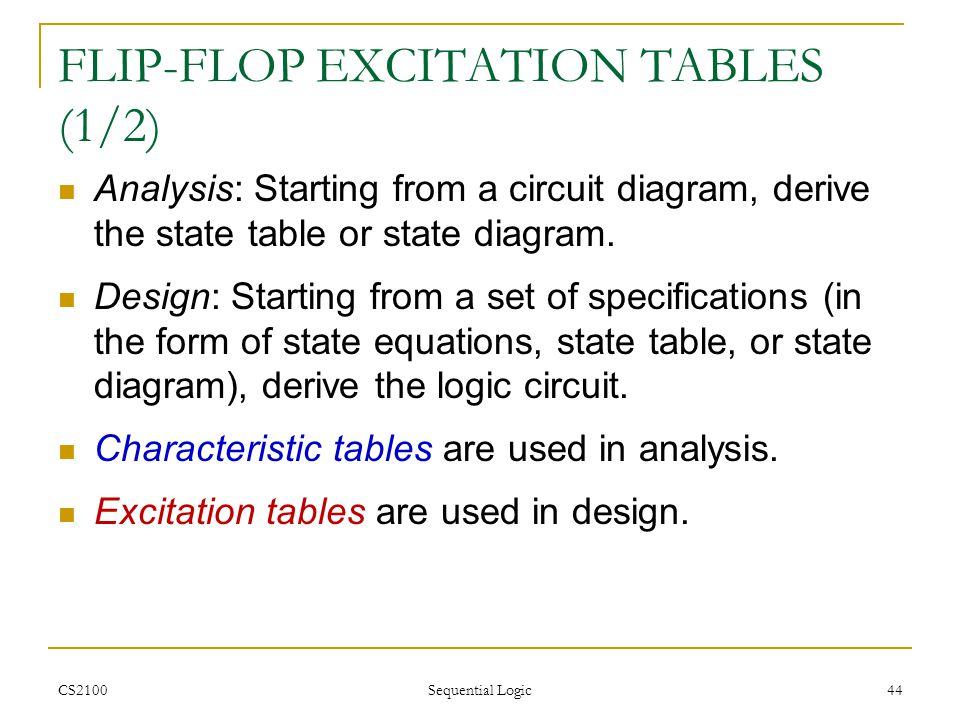 FLIP-FLOP EXCITATION TABLES (1/2)