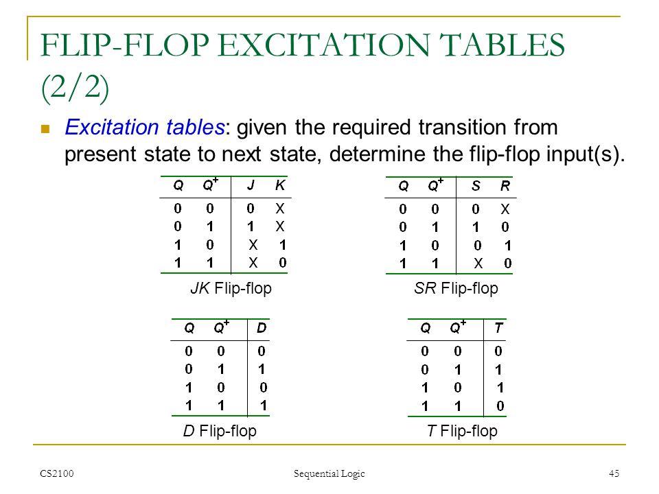 FLIP-FLOP EXCITATION TABLES (2/2)