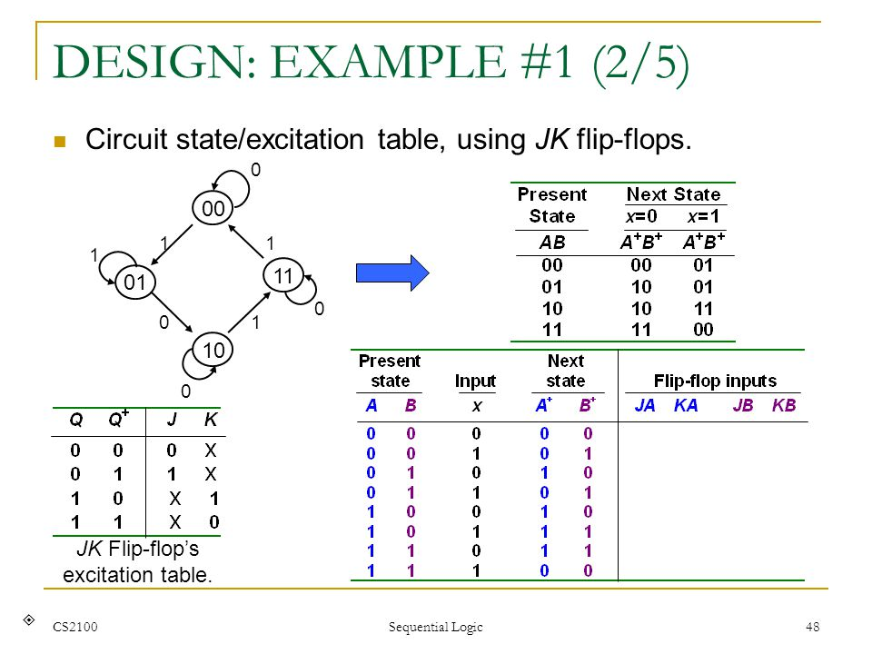DESIGN: EXAMPLE #1 (2/5) Circuit state/excitation table, using JK flip-flops. 00. 10. 11. 1. 01.