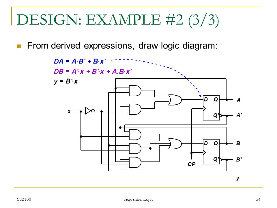DESIGN: EXAMPLE #2 (3/3) From derived expressions, draw logic diagram: