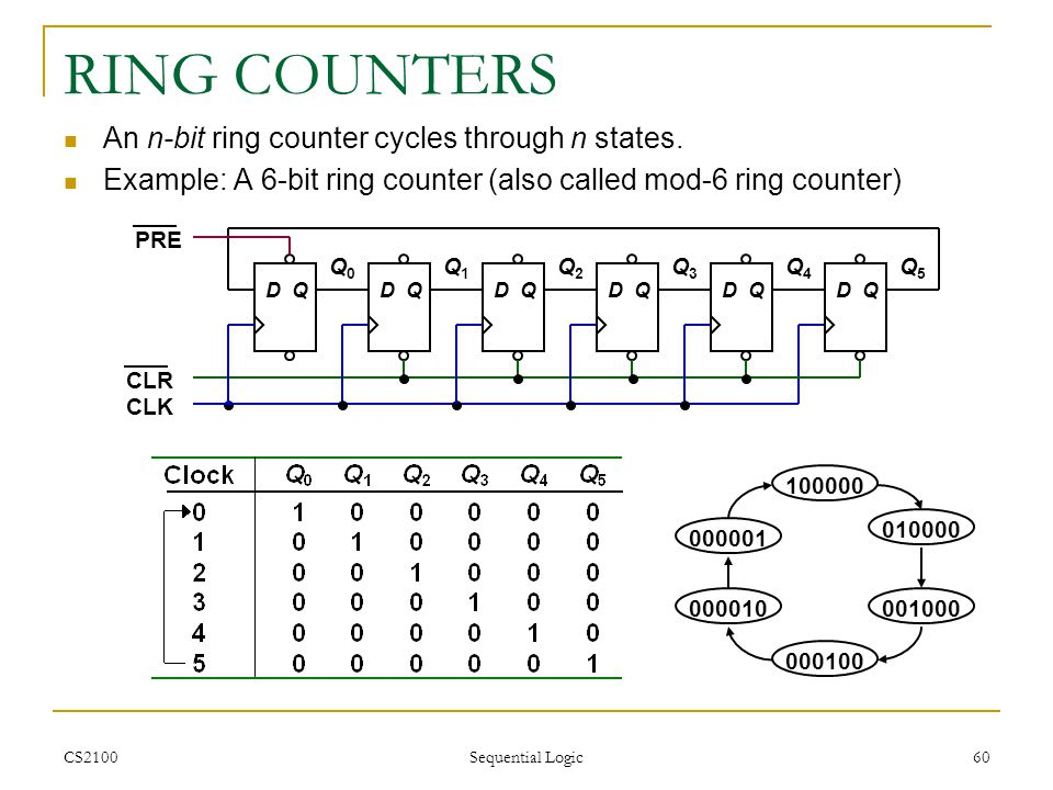 RING COUNTERS An n-bit ring counter cycles through n states.