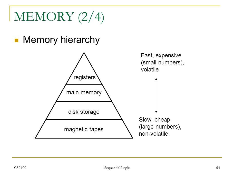 MEMORY (2/4) Memory hierarchy