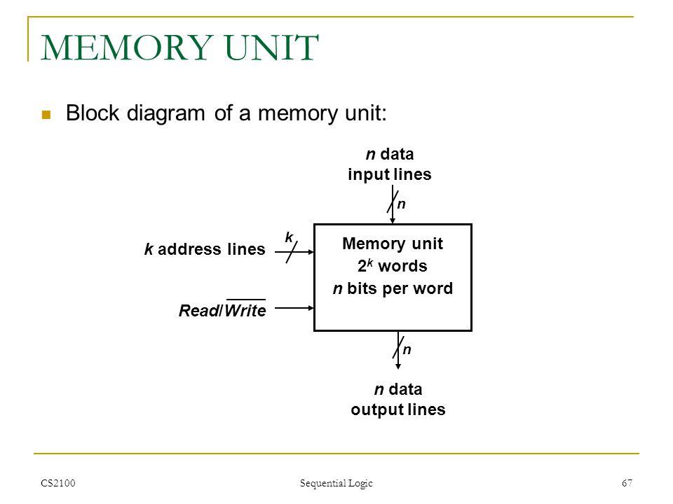 MEMORY UNIT Block diagram of a memory unit: n data input lines
