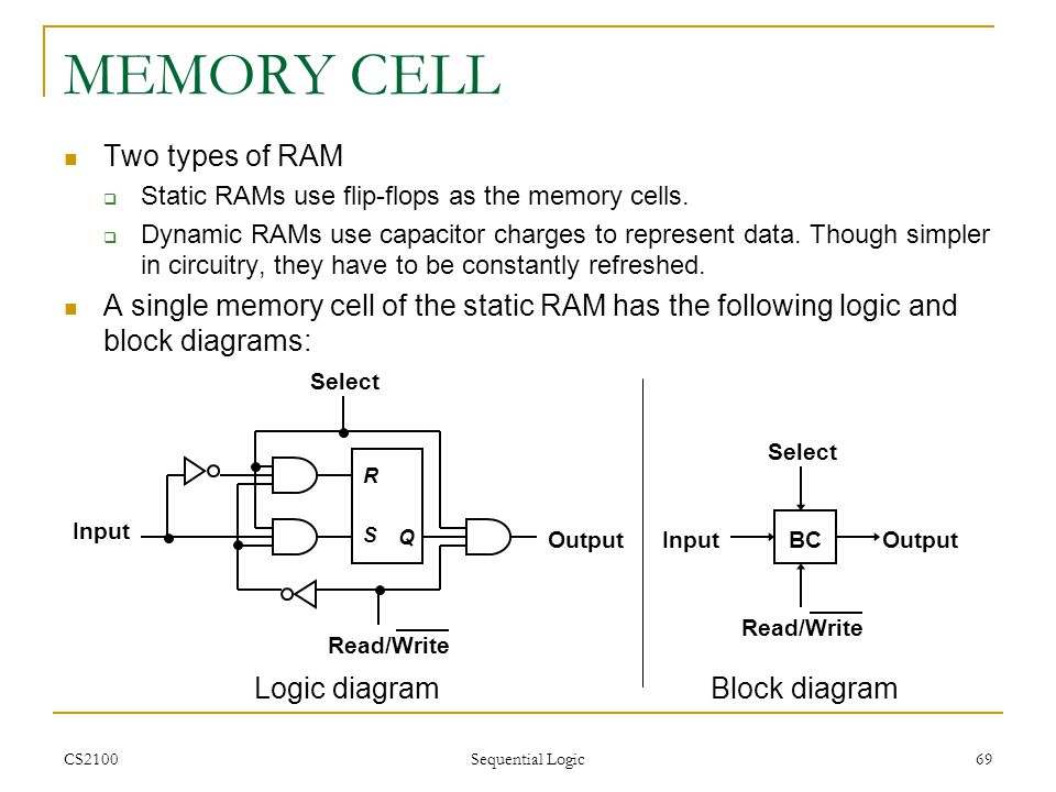 MEMORY CELL Two types of RAM