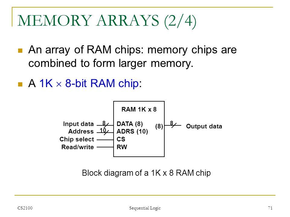 Block diagram of a 1K x 8 RAM chip