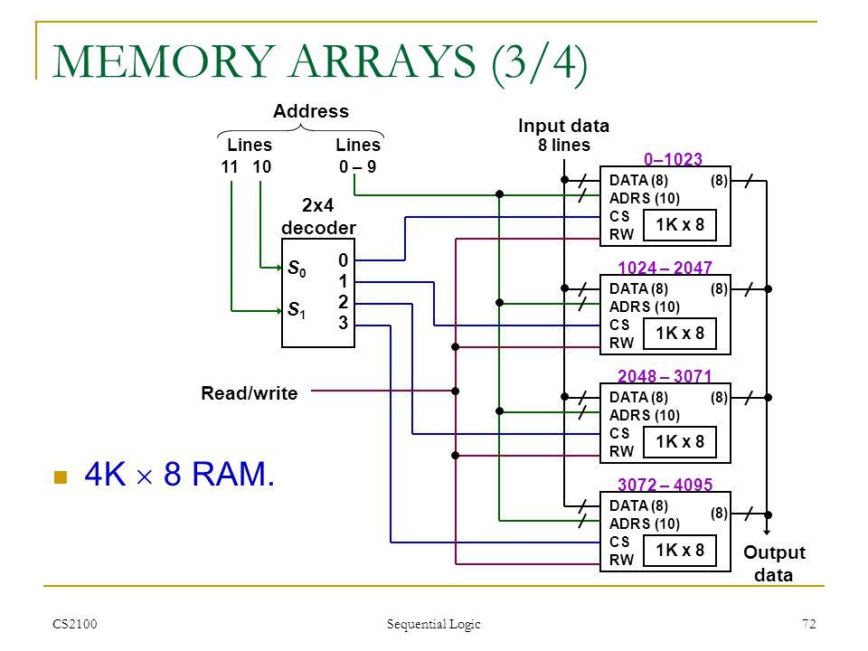 MEMORY ARRAYS (3/4) 4K  8 RAM. Address Input data 2x4 decoder S0 1 2