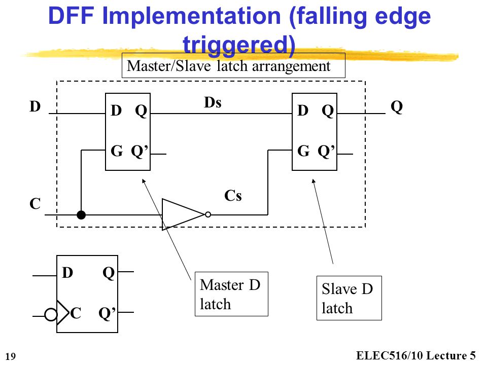 DFF Implementation (falling edge triggered)