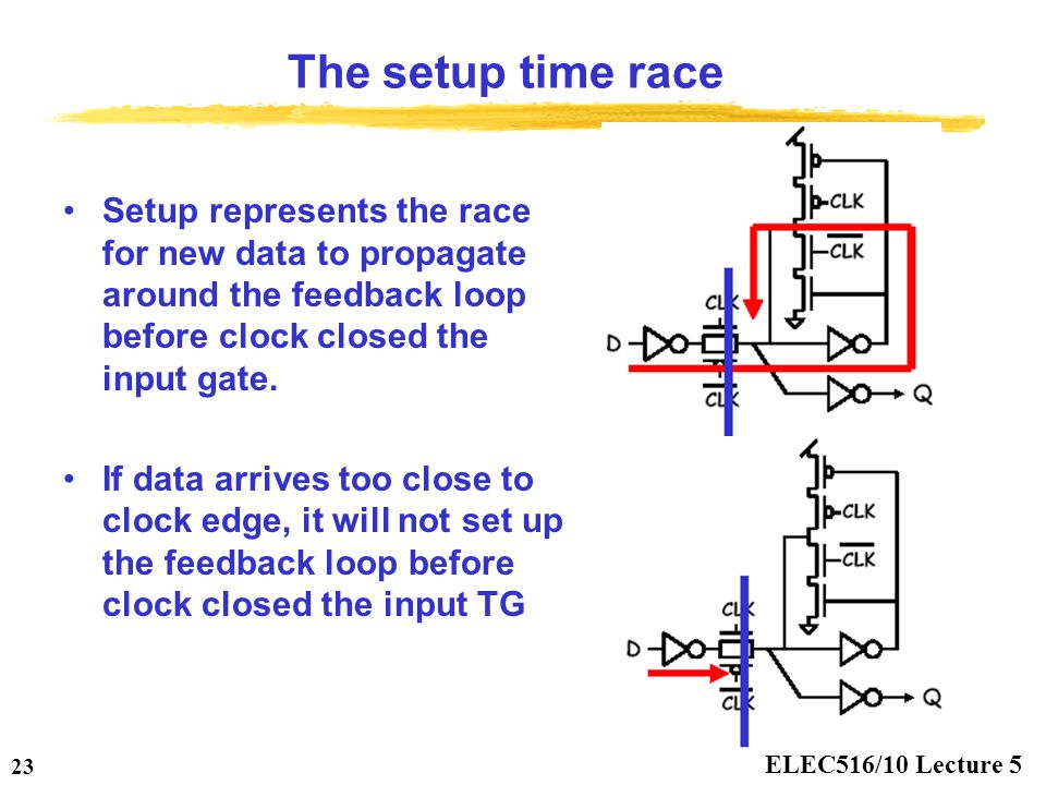 The setup time race Setup represents the race for new data to propagate around the feedback loop before clock closed the input gate.