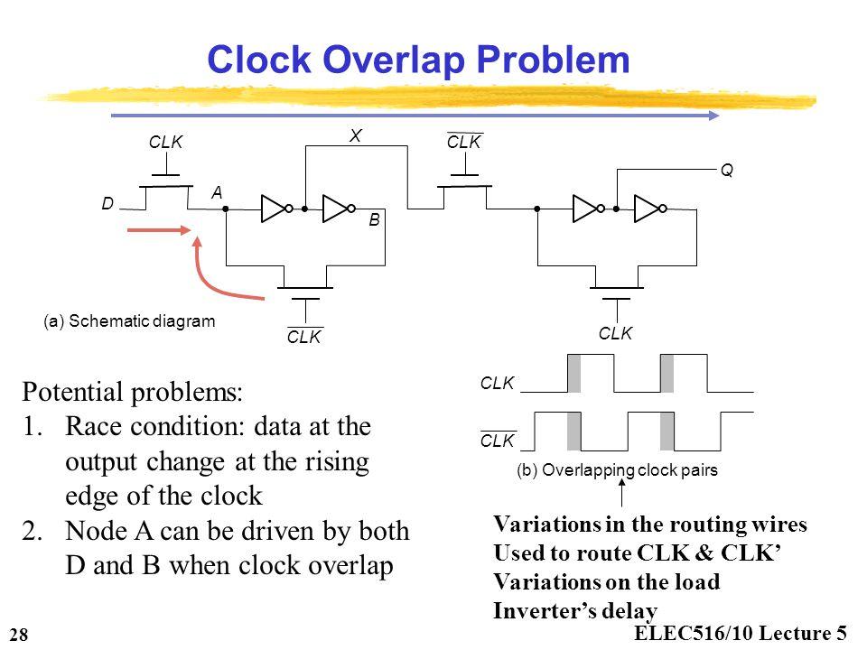 Clock Overlap Problem Potential problems: