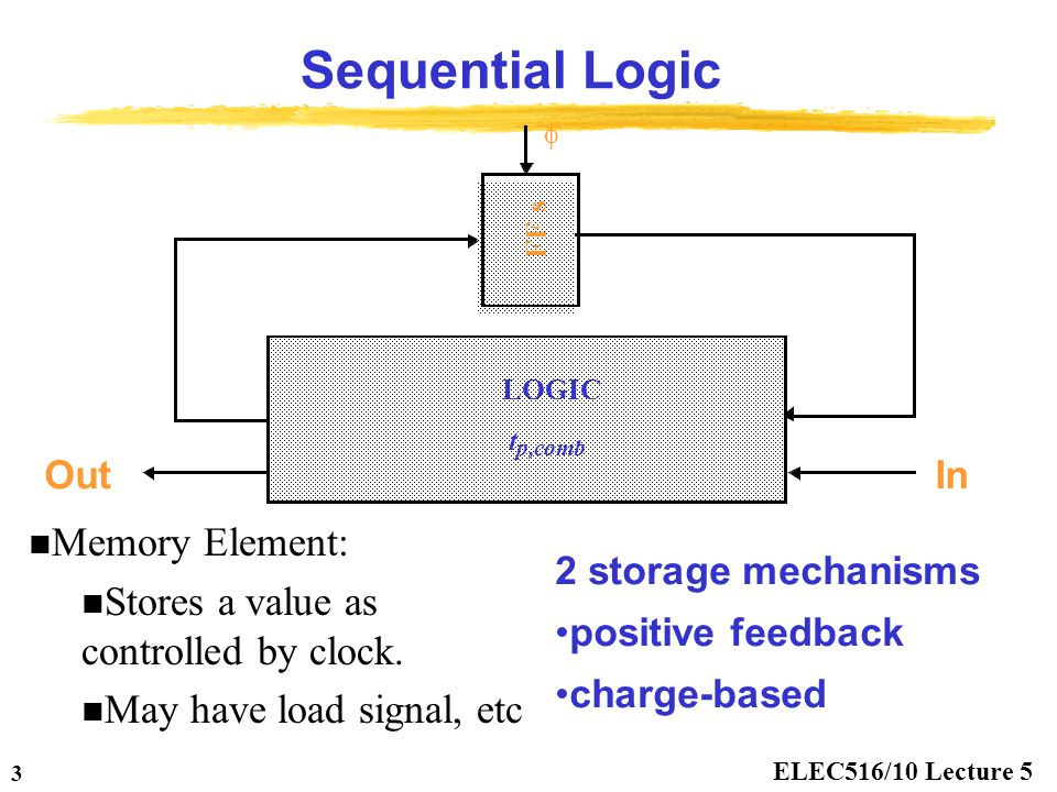 Sequential Logic Memory Element: