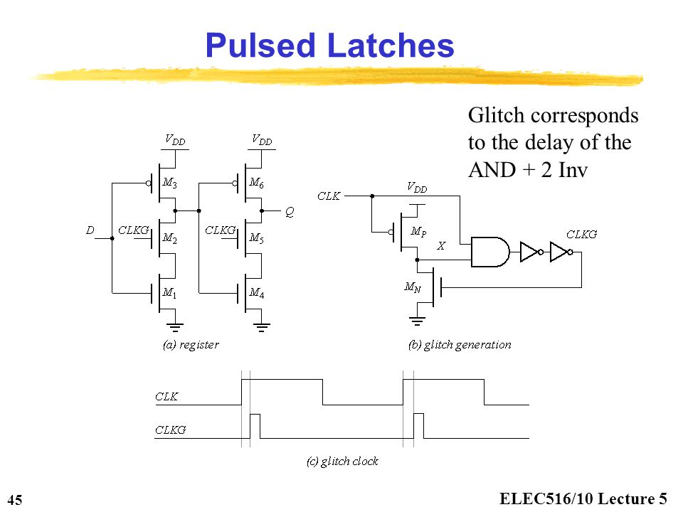 Pulsed Latches Glitch corresponds to the delay of the AND + 2 Inv
