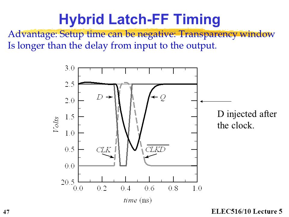 Hybrid Latch-FF Timing