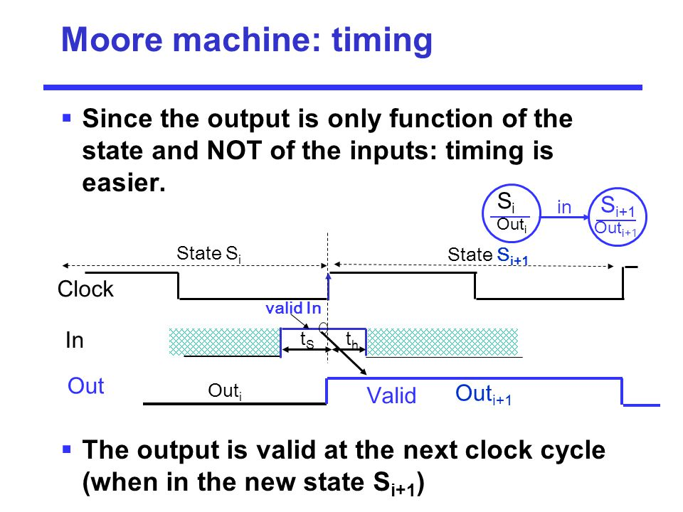 Moore machine: timing Since the output is only function of the state and NOT of the inputs: timing is easier.
